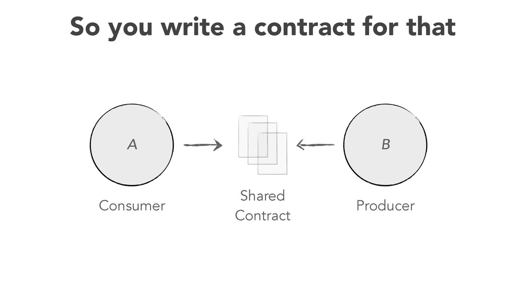 41 So you write a contract for that Consumer Pr...