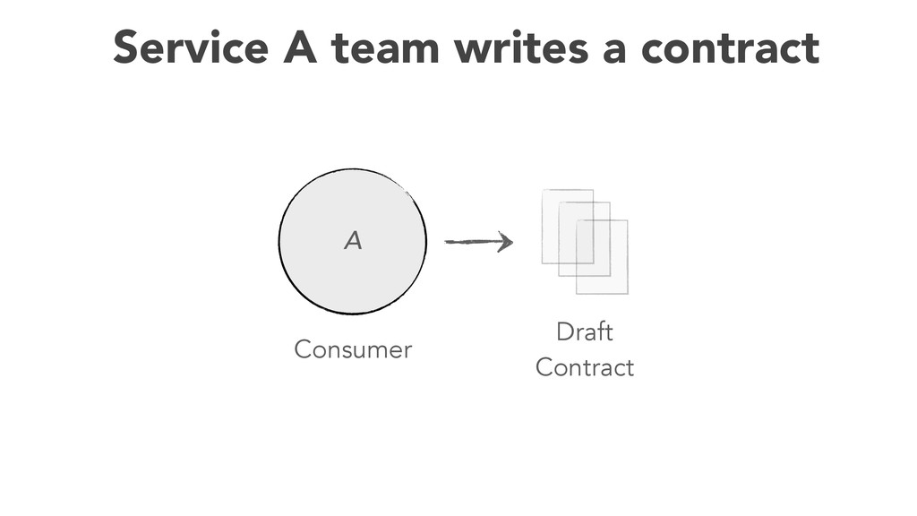 56 Service A team writes a contract Consumer Dr...