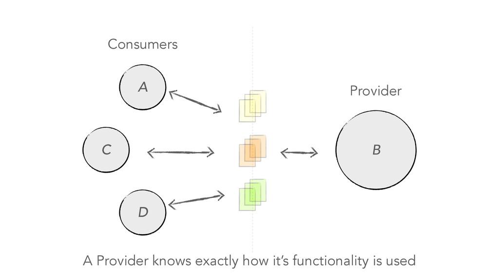 Consumers Provider A B C D A Provider knows exa...