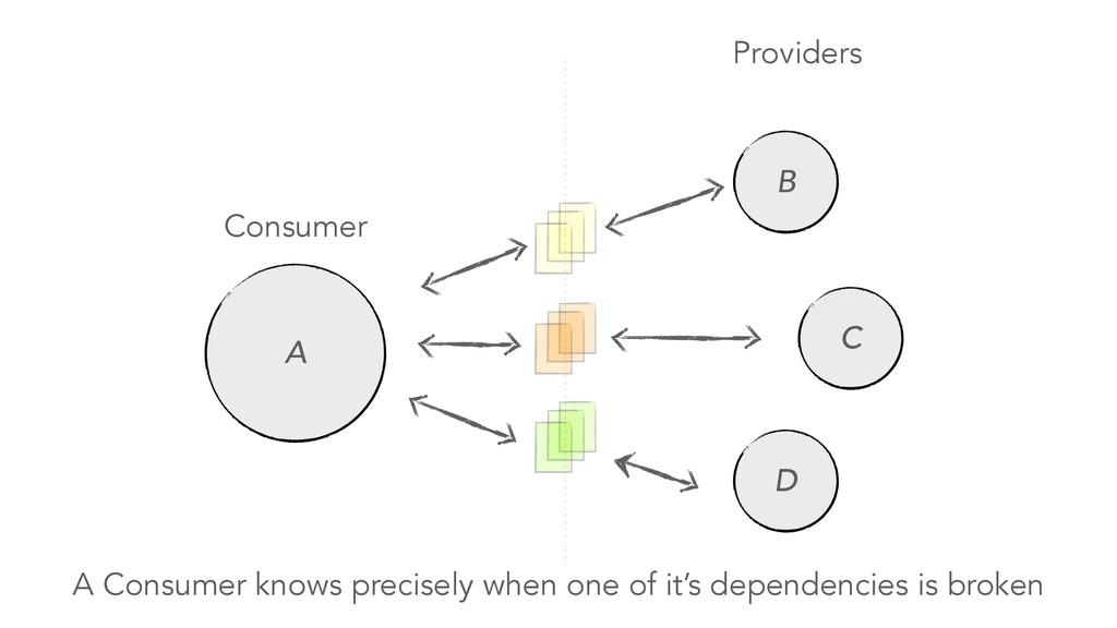 Consumer Providers A B C D A Consumer knows pre...