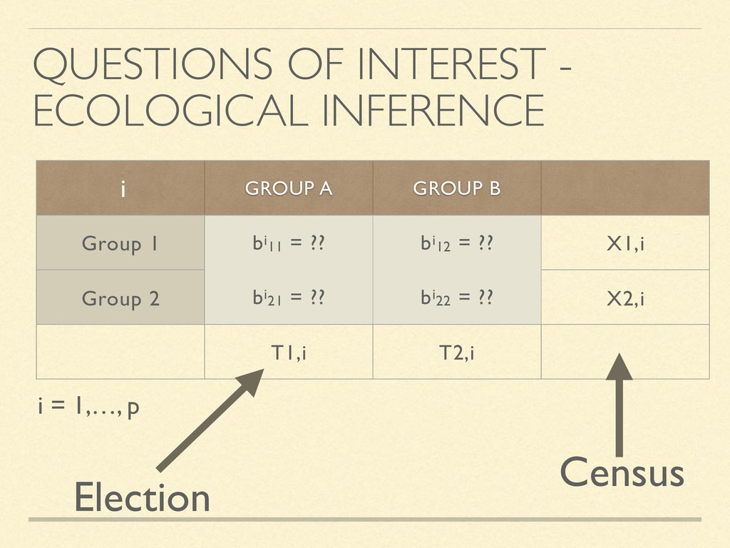 QUESTIONS OF INTEREST - ECOLOGICAL INFERENCE GR...
