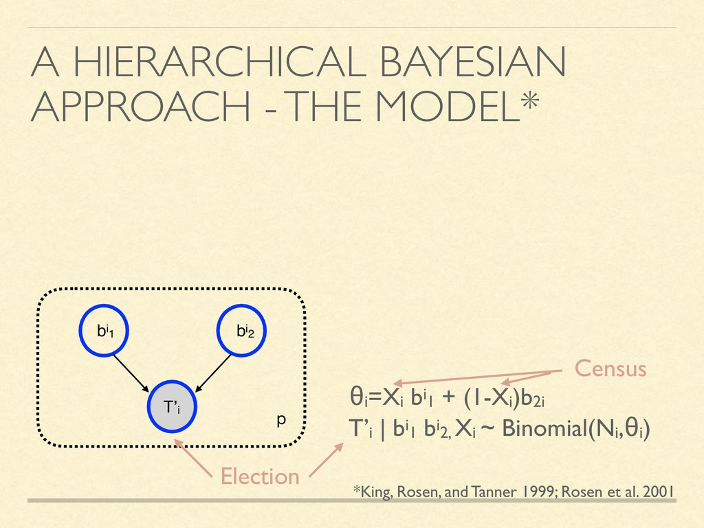 A HIERARCHICAL BAYESIAN APPROACH - THE MODEL* b...