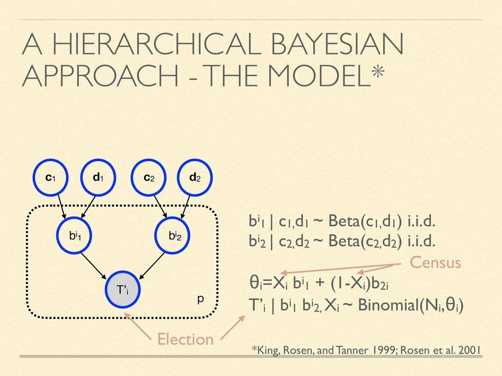A HIERARCHICAL BAYESIAN APPROACH - THE MODEL* c...