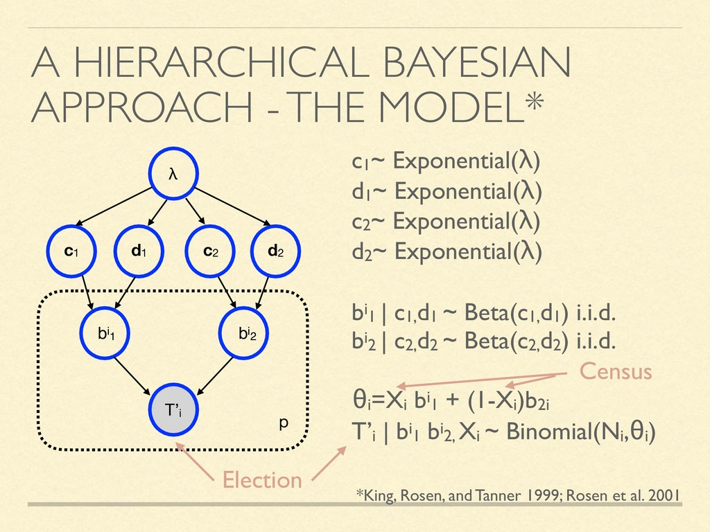 A HIERARCHICAL BAYESIAN APPROACH - THE MODEL* λ...