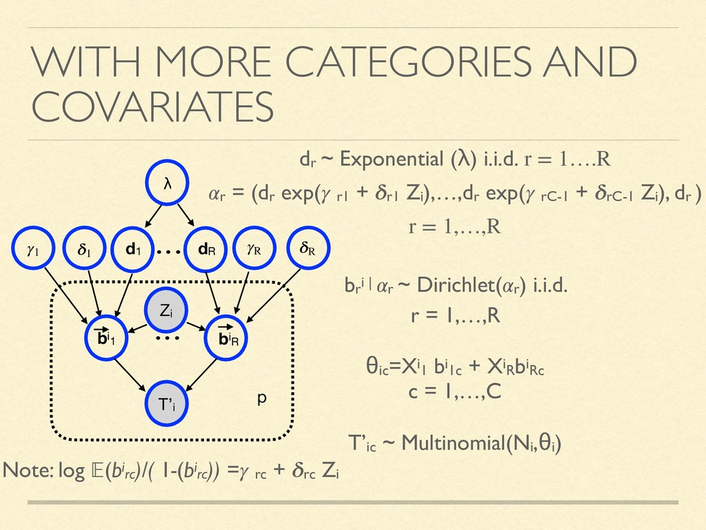 WITH MORE CATEGORIES AND COVARIATES dr ~ Expone...