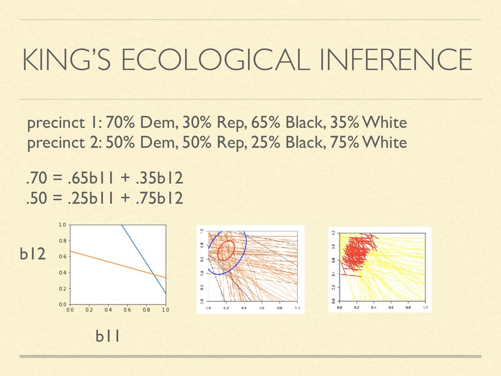 KING'S ECOLOGICAL INFERENCE precinct 1: 70% Dem...
