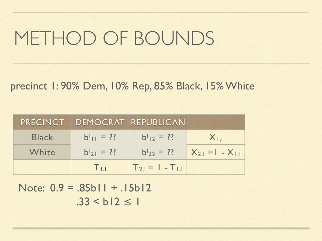 METHOD OF BOUNDS precinct 1: 90% Dem, 10% Rep, ...