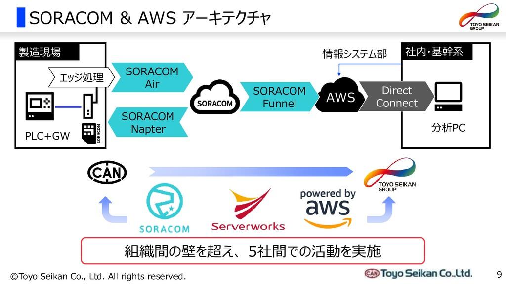 SORACOM & AWS アーキテクチャ 9 ©Toyo Seikan Co., Ltd. ...