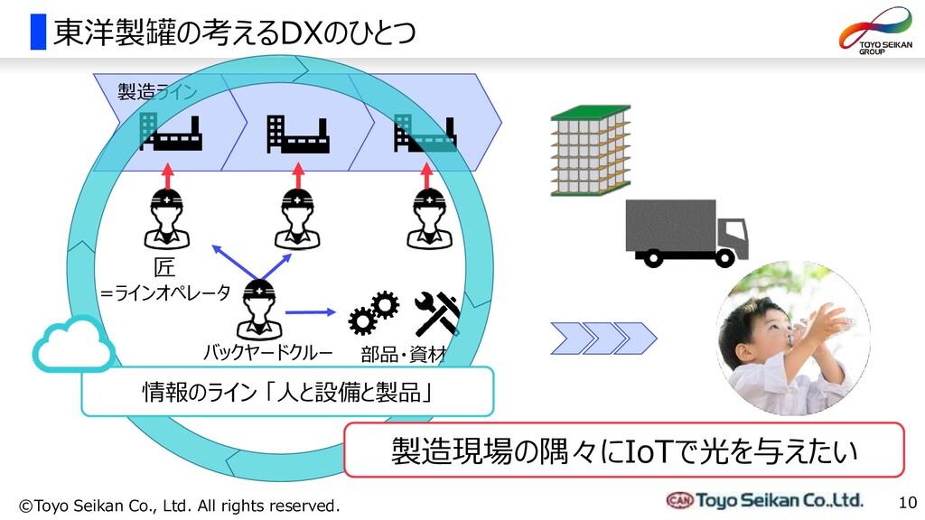 東洋製罐の考えるDXのひとつ 10 ©Toyo Seikan Co., Ltd. All ri...