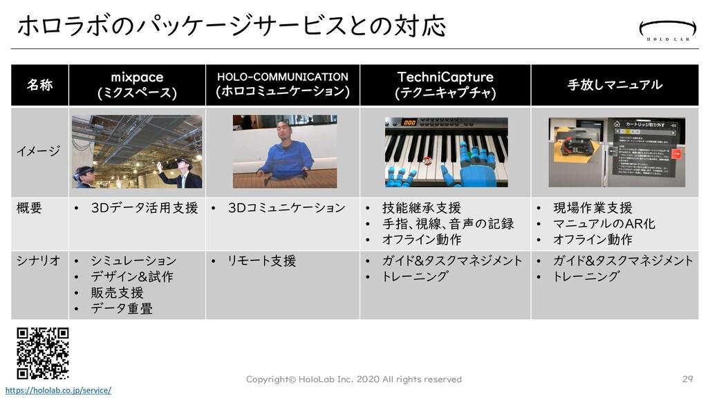 ホロラボのパッケージサービスとの対応 名称 mixpace (ミクスペース) HOLO-COM...