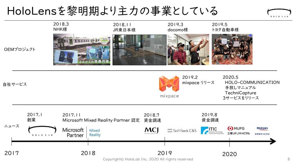 2020.5 HOLO-COMMUNICATION 手放しマニュアル TechniCaptur...