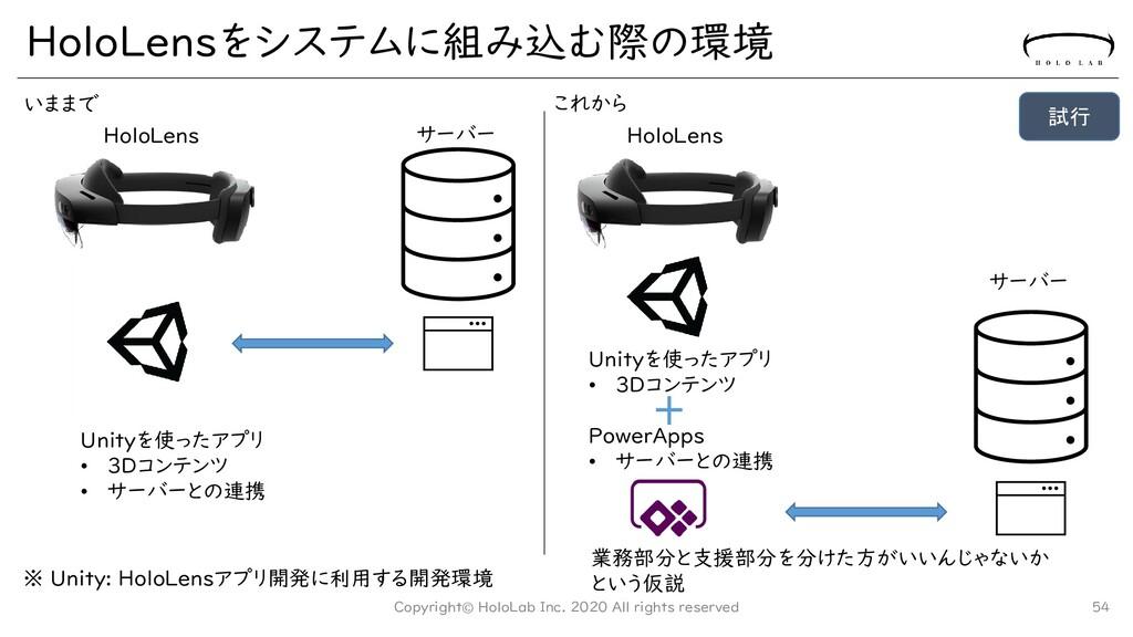 HoloLensをシステムに組み込む際の環境 Copyright© HoloLab Inc. ...