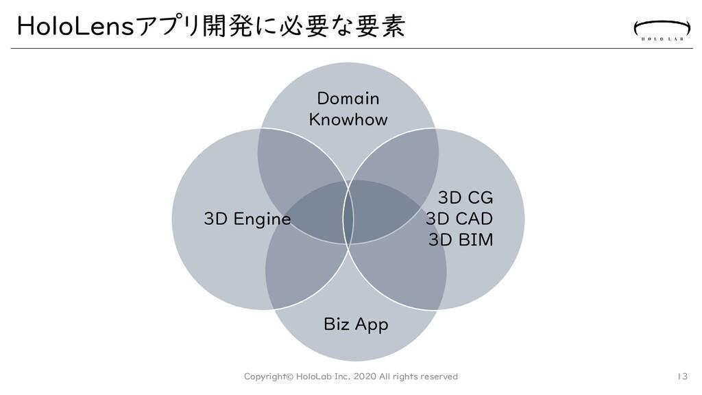 Biz App Domain Knowhow HoloLensアプリ開発に必要な要素 Copy...