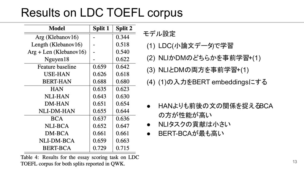 Results on LDC TOEFL corpus 13 モデル設定 (1) LDC(小論...