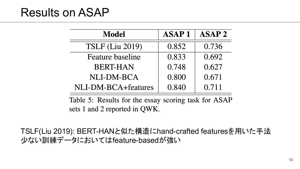 Results on ASAP 14 TSLF(Liu 2019): BERT-HANと似た構...
