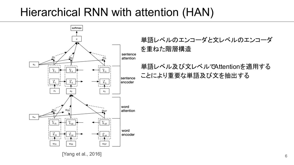 Hierarchical RNN with attention (HAN) 単語レベルのエンコ...
