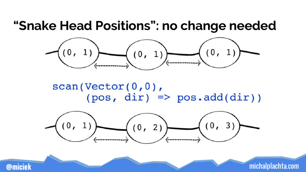"michalplachta.com @miciek ""Snake Head Positions..."