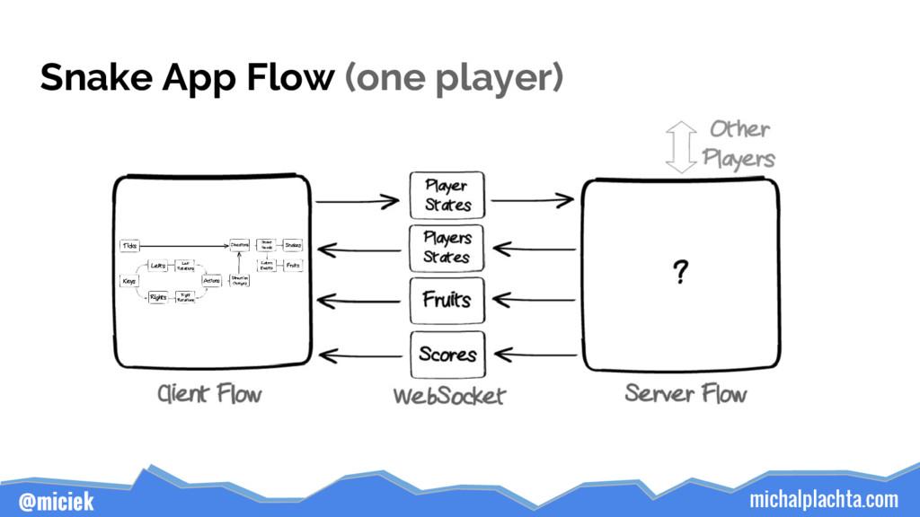 michalplachta.com @miciek Snake App Flow (one p...