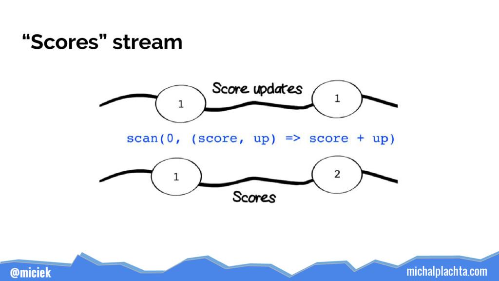 """michalplachta.com @miciek """"Scores"""" stream"""