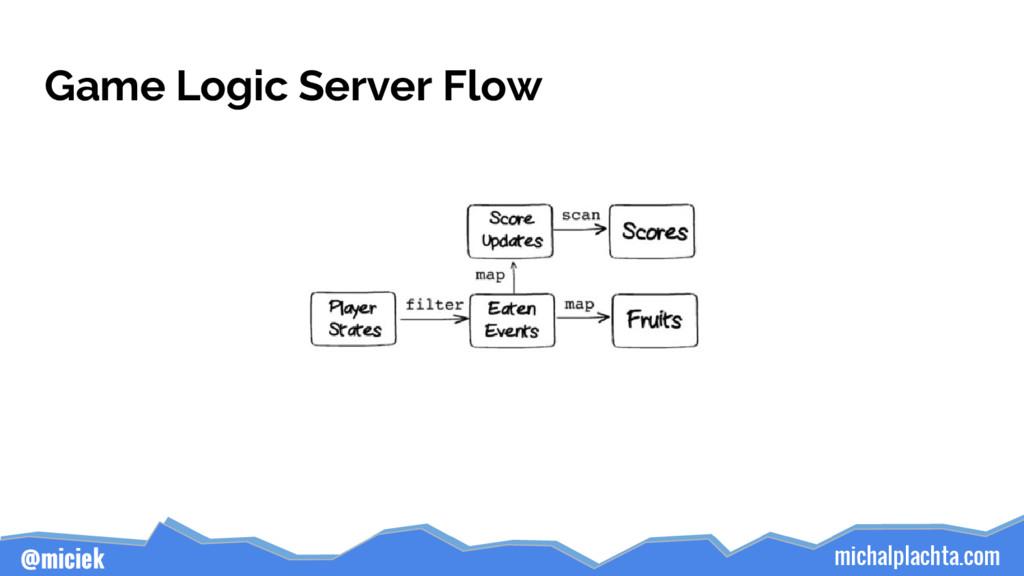 michalplachta.com @miciek Game Logic Server Flow
