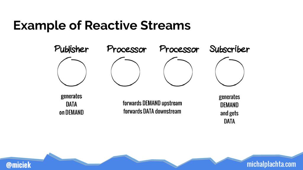 michalplachta.com @miciek Example of Reactive S...