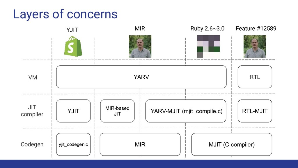 Layers of concerns VM JIT compiler Codegen RTL ...