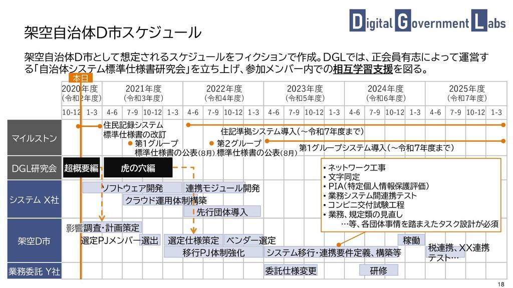 18 架空自治体D市として想定されるスケジュールをフィクションで作成。DGLでは、正会員有志に...