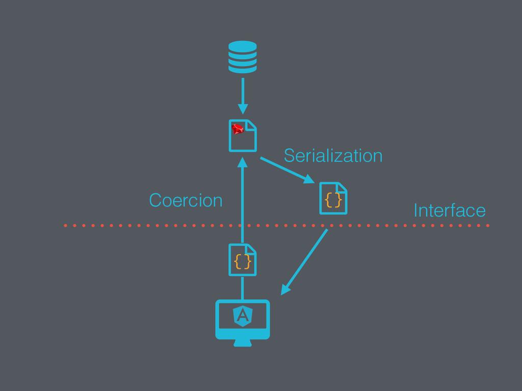  {} {} Serialization Coercion Interface