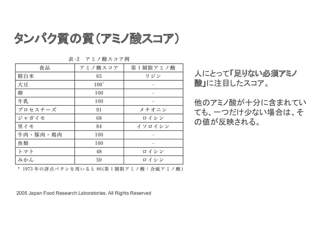 タンパク質の質(アミノ酸スコア) 2005 Japan Food Research Labor...