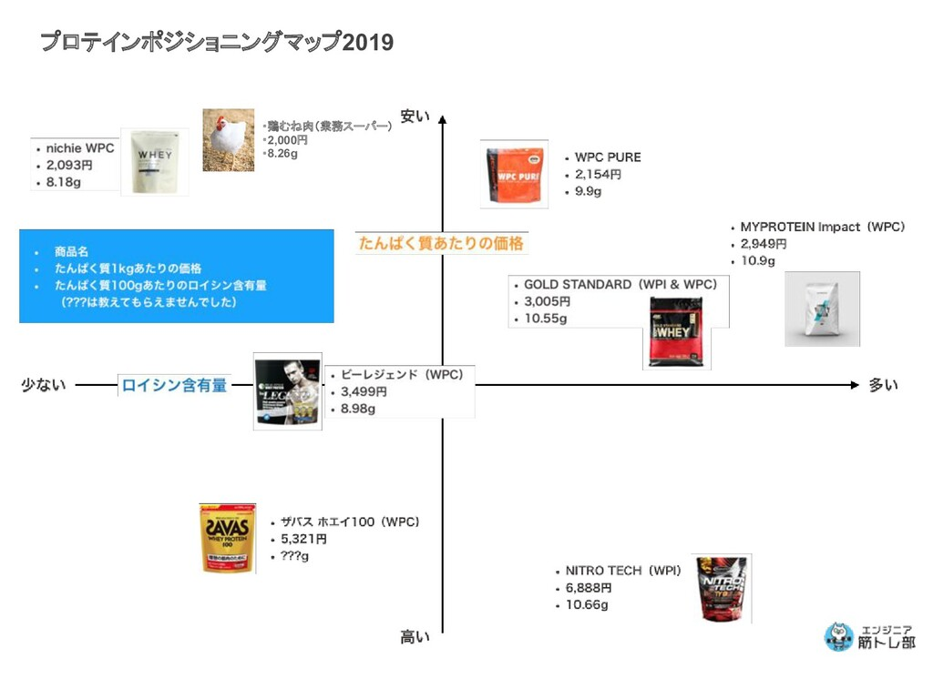 プロテインポジショニングマップ2019 ・鶏むね肉(業務スーパー) ・2,000円 ・8.26g