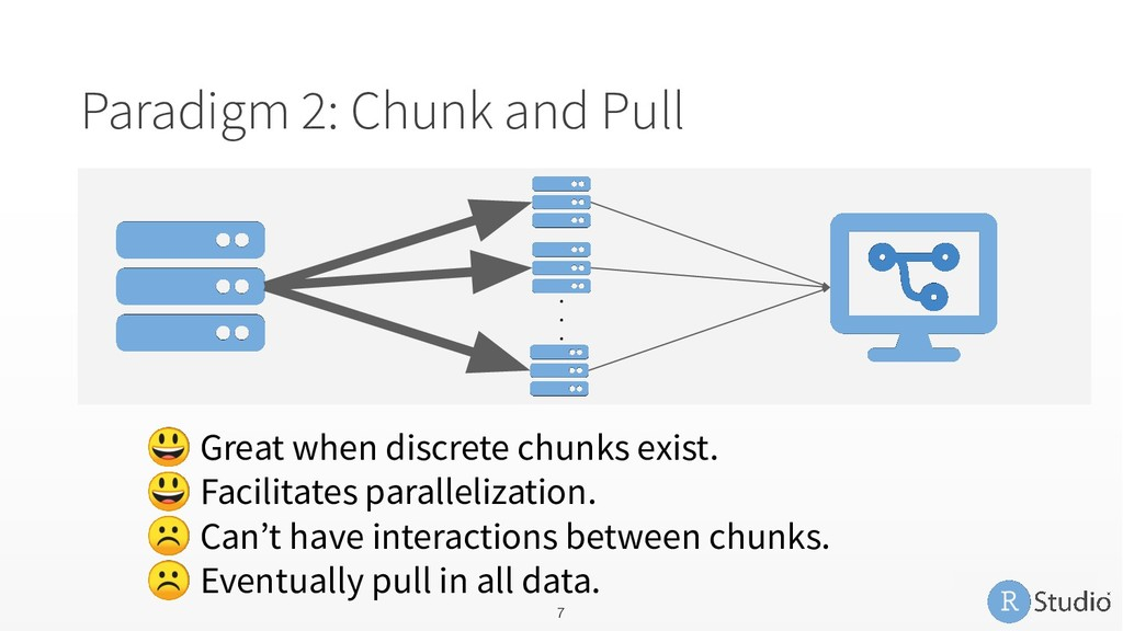 Paradigm 2: Chunk and Pull  Great when discrete...