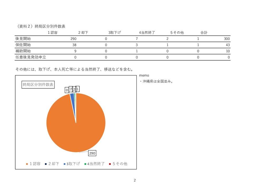 (資料2)終局区分別件数表 1認容 2却下 3取下げ 4当然終了 5その他 合計 後見開始 2...