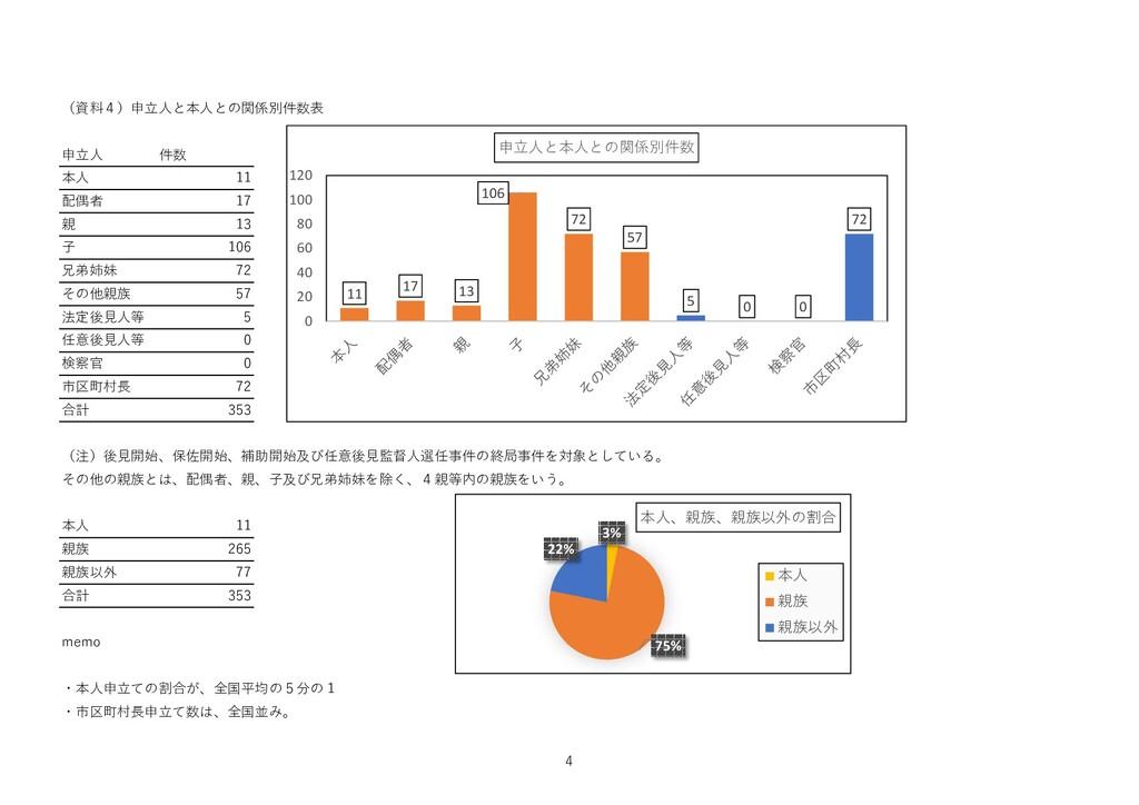 (資料4)申立人と本人との関係別件数表 申立人 件数 本人 11 配偶者 17 親 13 子 ...