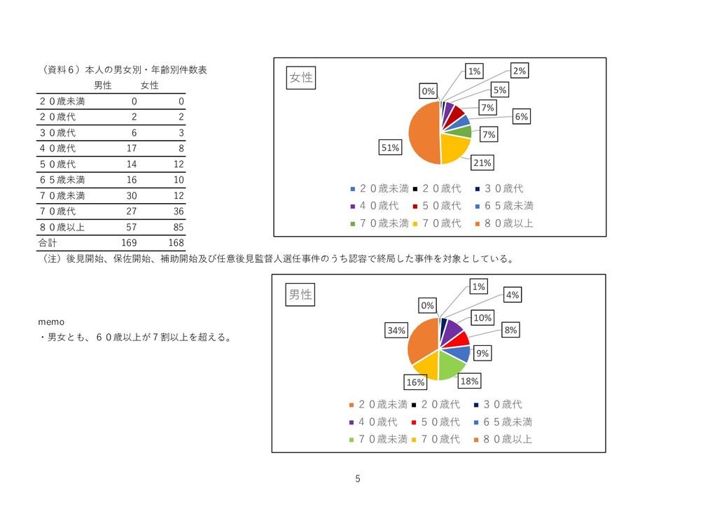 (資料6)本人の男女別・年齢別件数表 男性 女性 20歳未満 0 0 20歳代 2 2 30歳...