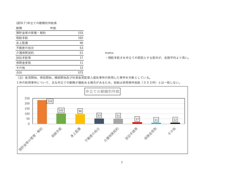 (資料7)申立ての動機別件数表 動機 件数 預貯金等の管理・解約 233 相続手続 102 身...