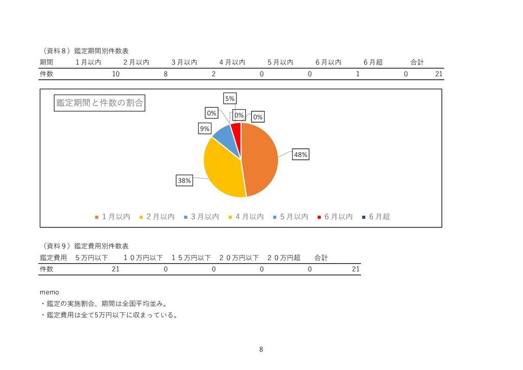 (資料8)鑑定期間別件数表 期間 1月以内 2月以内 3月以内 4月以内 5月以内 6月以内 ...