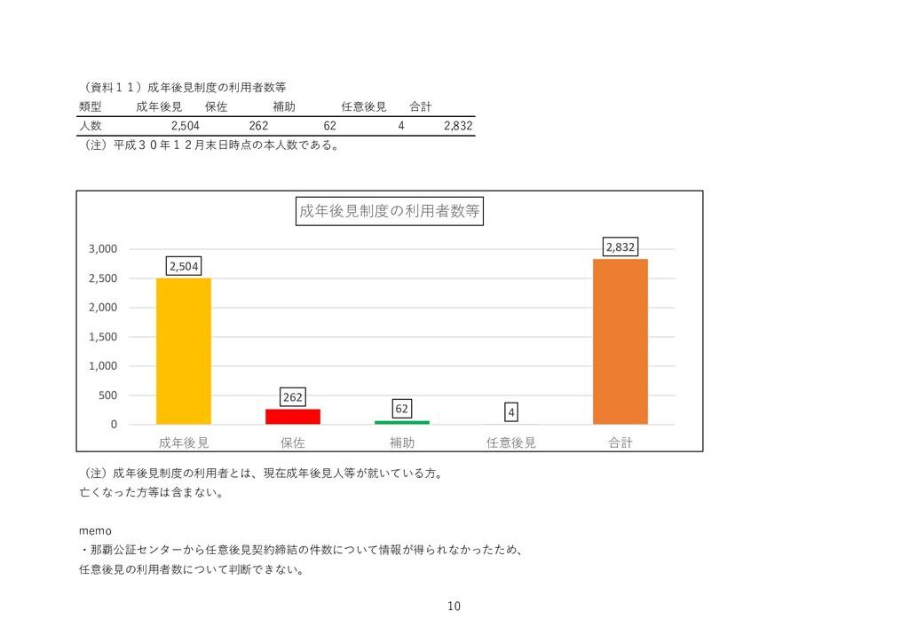 (資料11)成年後見制度の利用者数等 類型 成年後見 保佐 補助 任意後見 合計 人数 2,5...