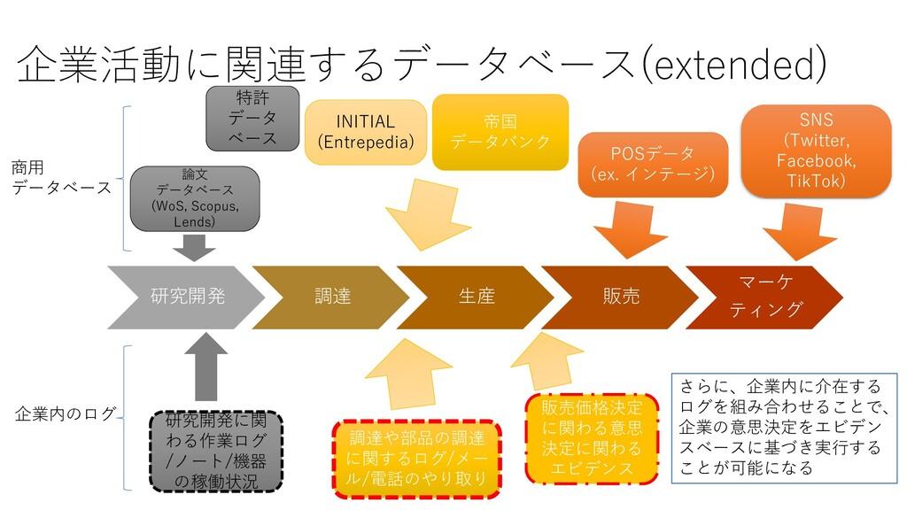 企業活動に関連するデータベース(extended) 研究開発 調達 生産 販売 マーケ ティン...