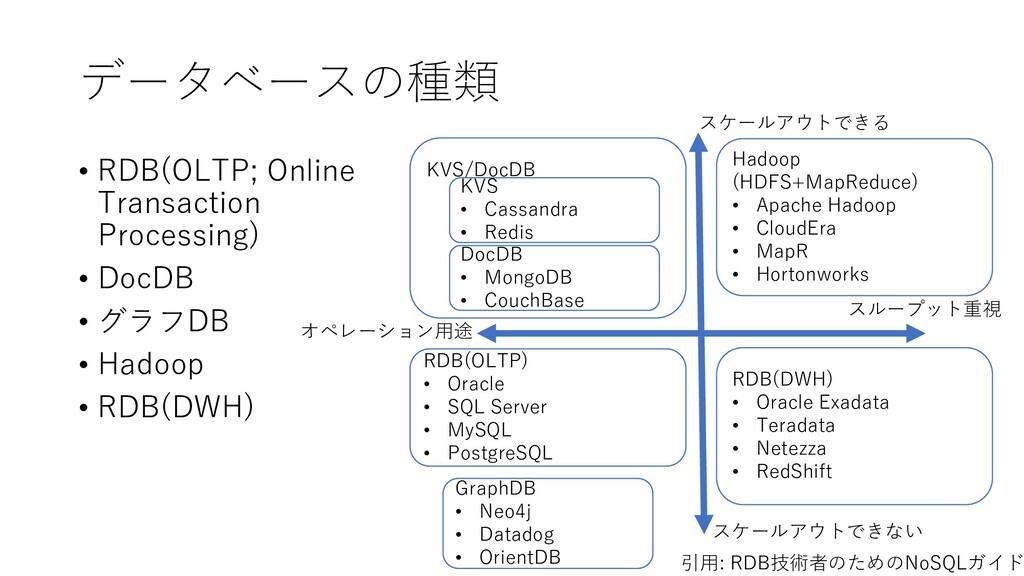 データベースの種類 • RDB(OLTP; Online Transaction Proces...