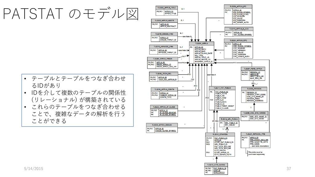 PATSTAT のモデル図 5/14/2015 37 • テーブルとテーブルをつなぎ合わせ る...