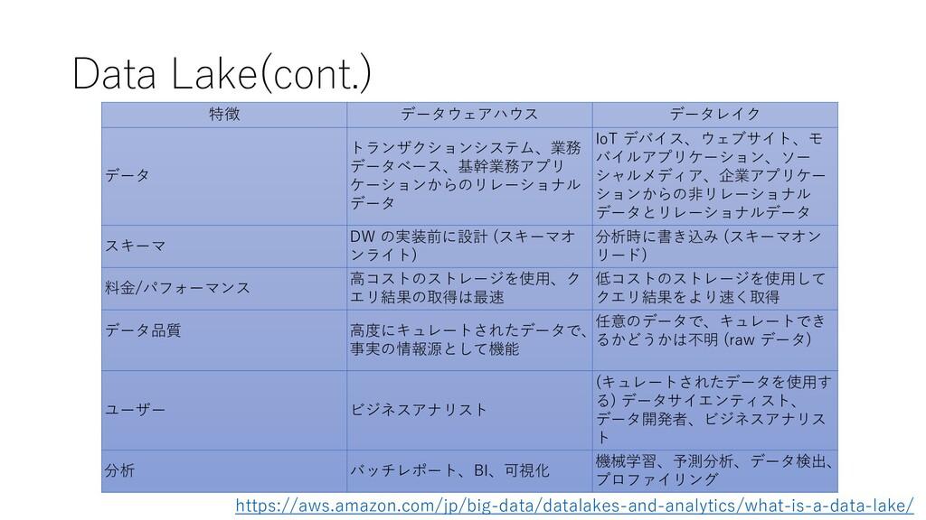 Data Lake(cont.) 特徴 データウェアハウス データレイク データ トランザクシ...