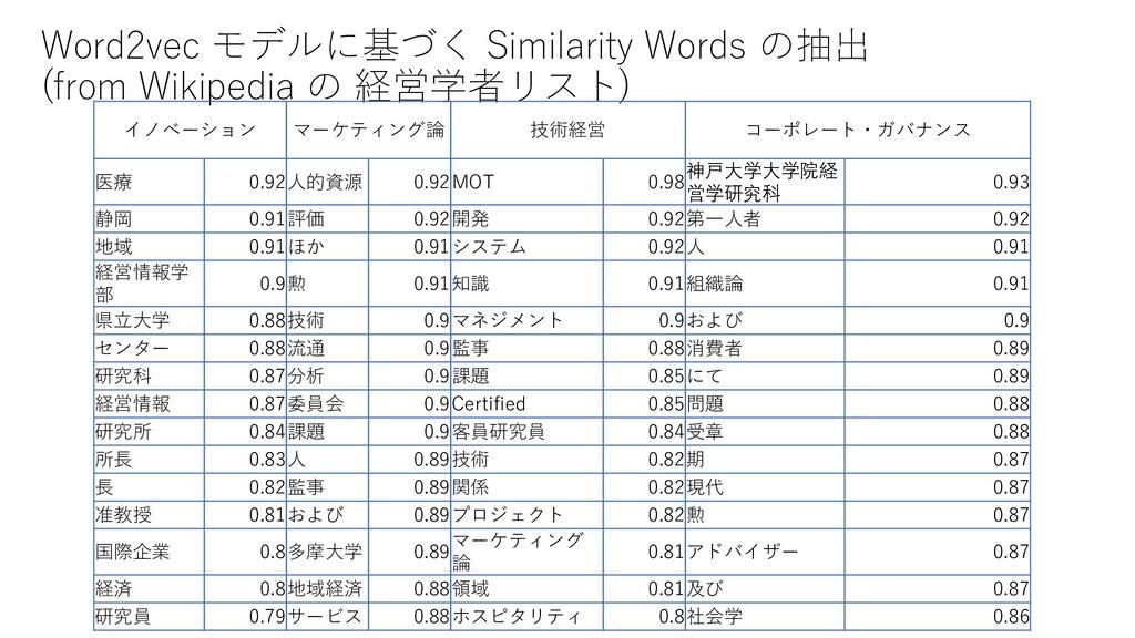 Word2vec モデルに基づく Similarity Words の抽出 (from Wik...