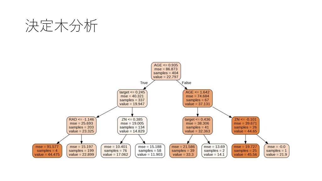 決定木分析
