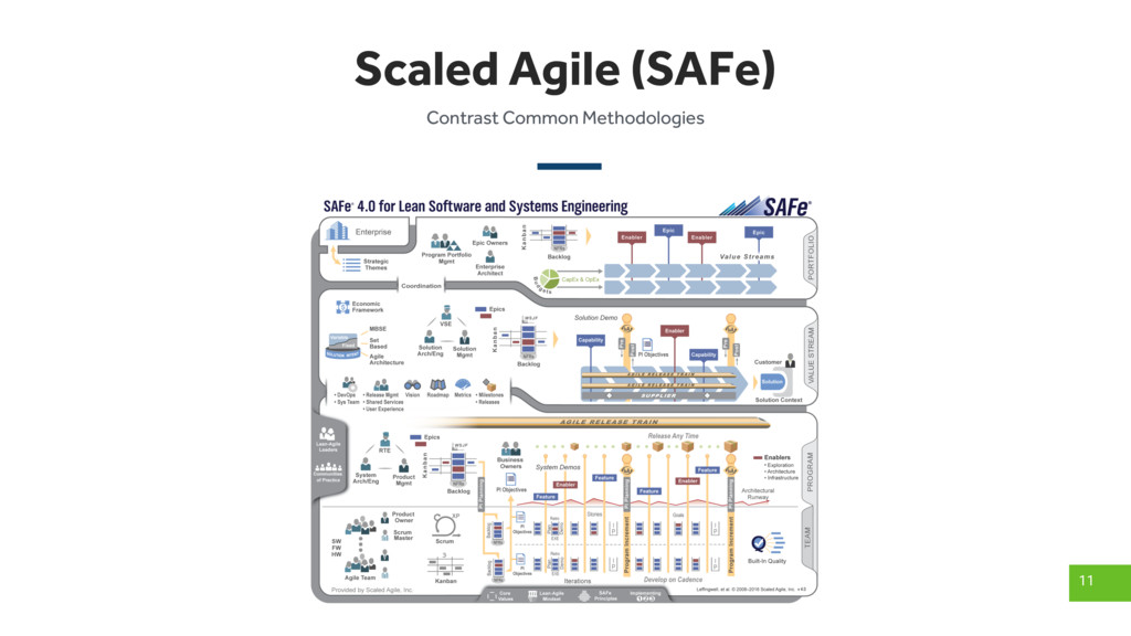 Scaled Agile (SAFe) 11 Contrast Common Methodol...