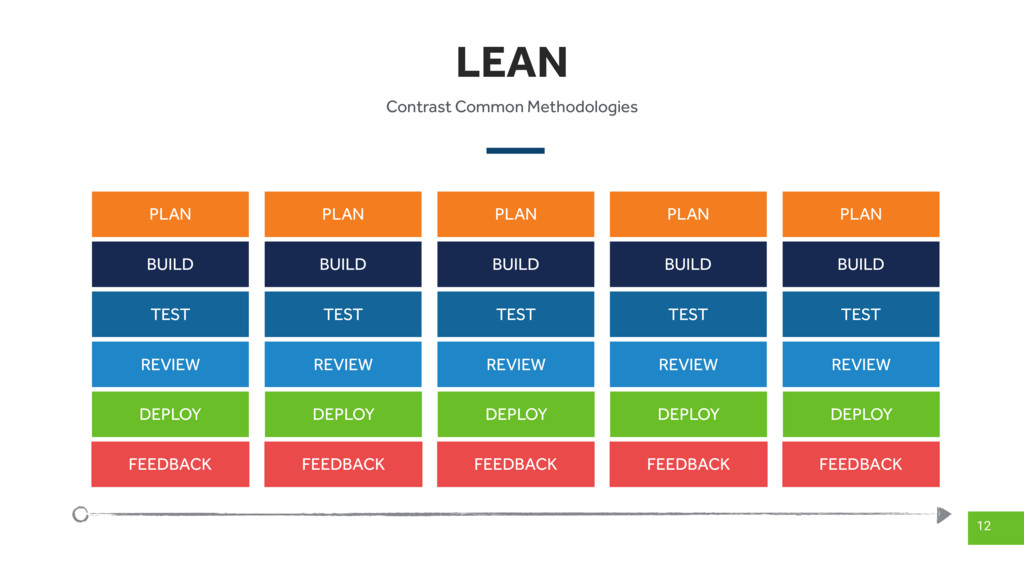 LEAN 12 PLAN BUILD TEST REVIEW DEPLOY FEEDBACK ...
