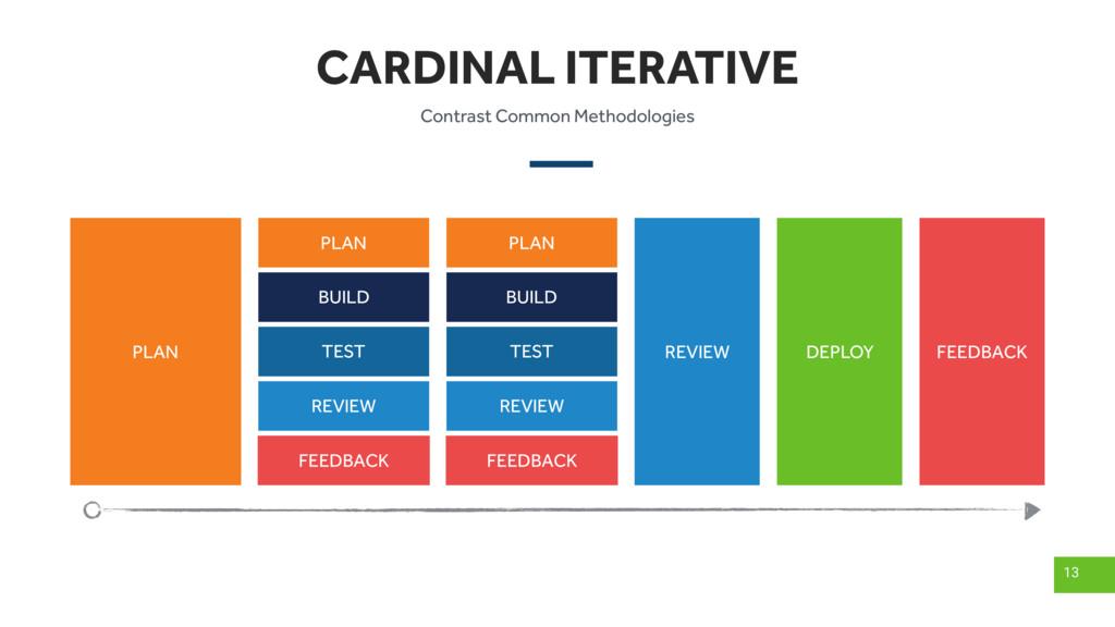 CARDINAL ITERATIVE 13 PLAN BUILD TEST REVIEW DE...