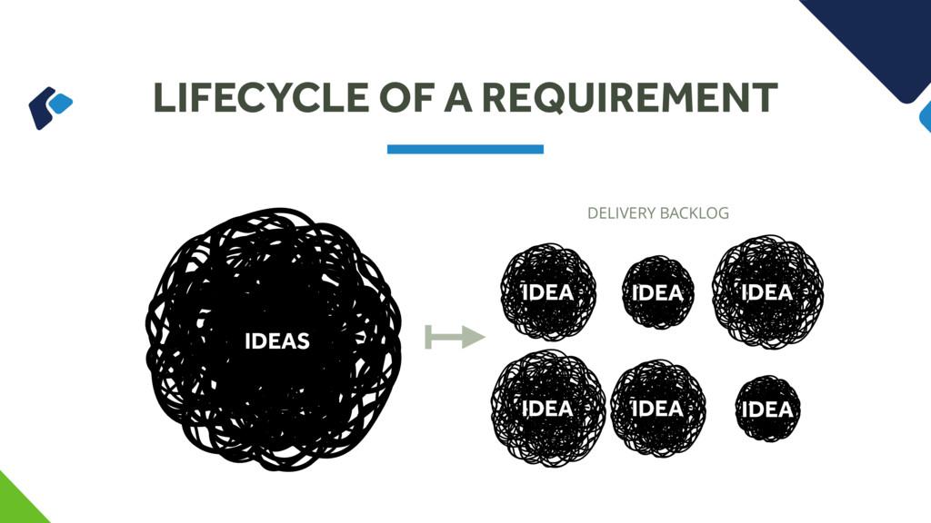 LIFECYCLE OF A REQUIREMENT IDEAS IDEA IDEA IDEA...