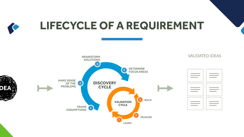 LIFECYCLE OF A REQUIREMENT DEA FRAME ASSUMPTION...