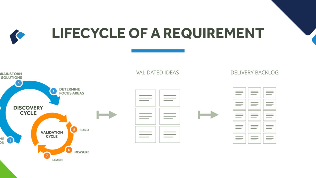 LIFECYCLE OF A REQUIREMENT ME ON BRAINSTORM SOL...