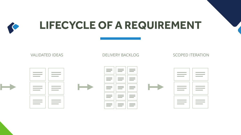 LIFECYCLE OF A REQUIREMENT VALIDATED IDEAS DELI...
